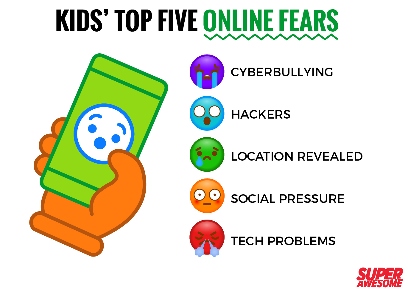 Kids' top five online fears - SuperAwesome