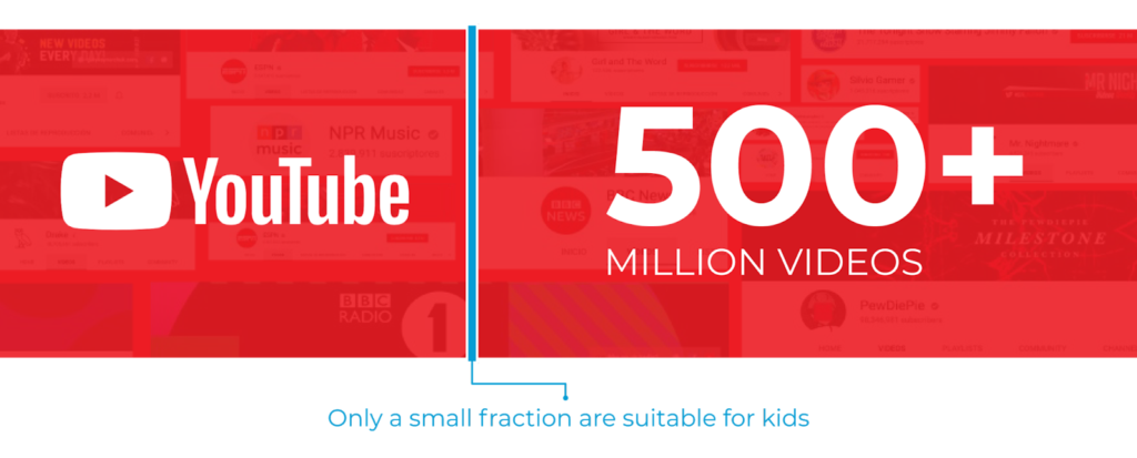 Only a small fraction of YouTube's content is suitable for kids. KidSafe Social Video helps brands pinpoint this content through unique proprietary research, insights, and machine learning, backed by a human moderation process.