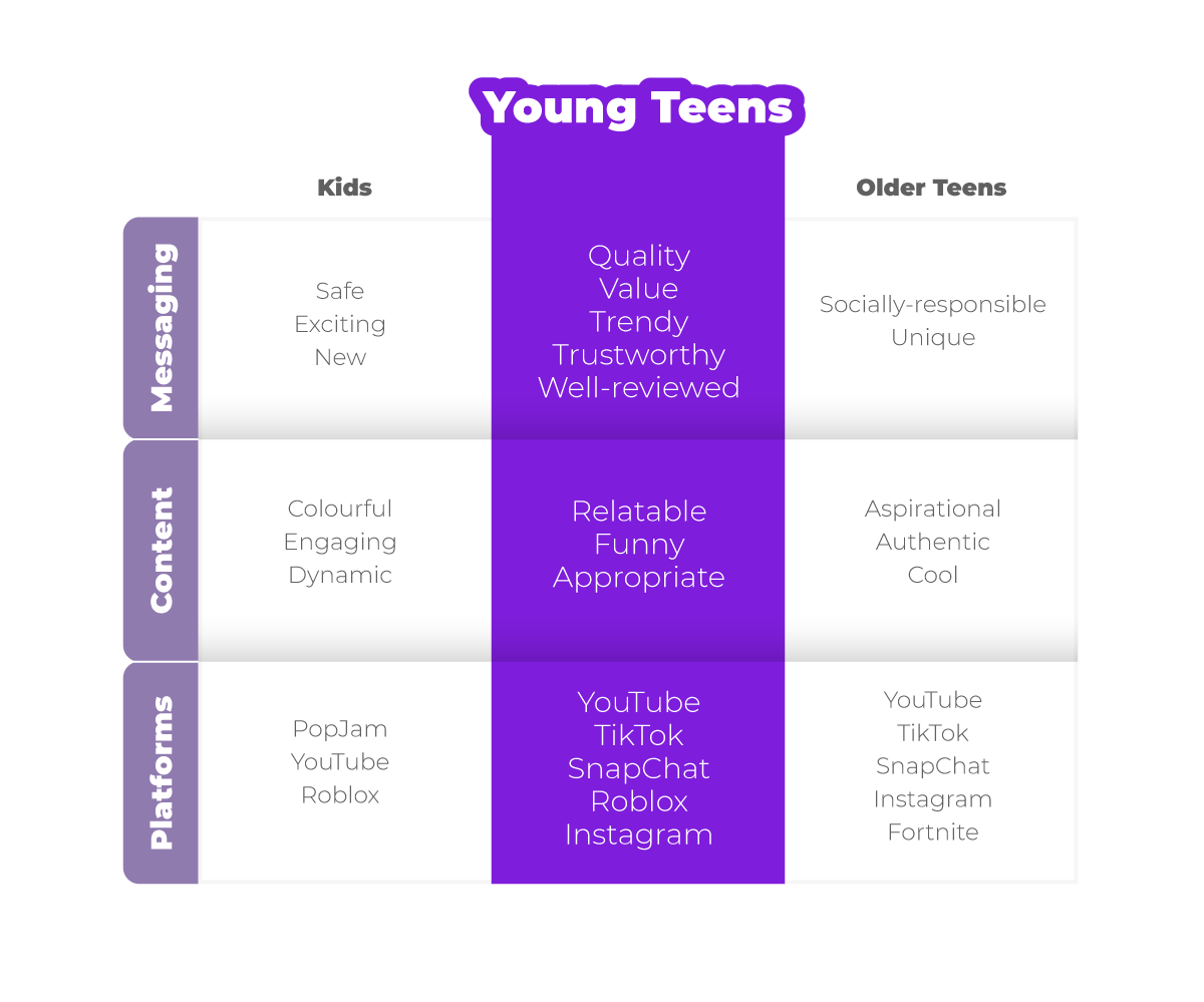 What makes Young Teens (13-16) different