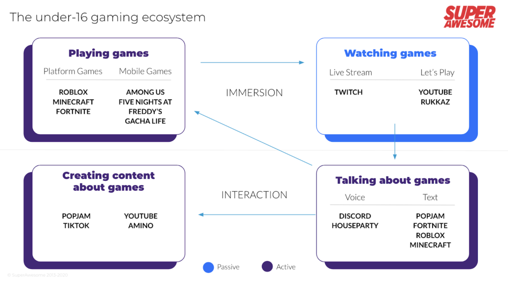 youth gaming ecosystem