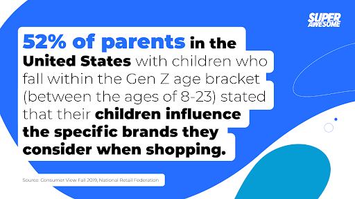 52% of parents in the United States with children who fall within the Gen Z age bracket (between the ages of 8-23) stated that their children influence the specific brands they consider when shopping.